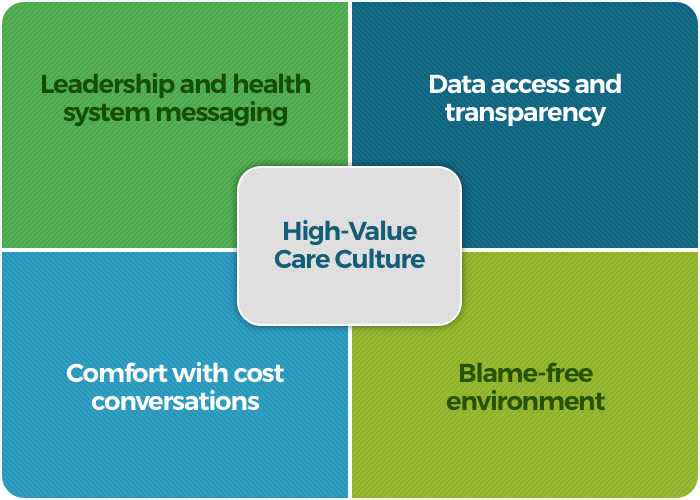 HVCCS Domains: Leadership and health system messaging, Data access and transparency, Comfort with cost conversations, Blame-free environment